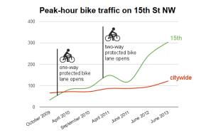 Petition: Protected Bike Lanes (Cycle Tracks) inGaithersburg